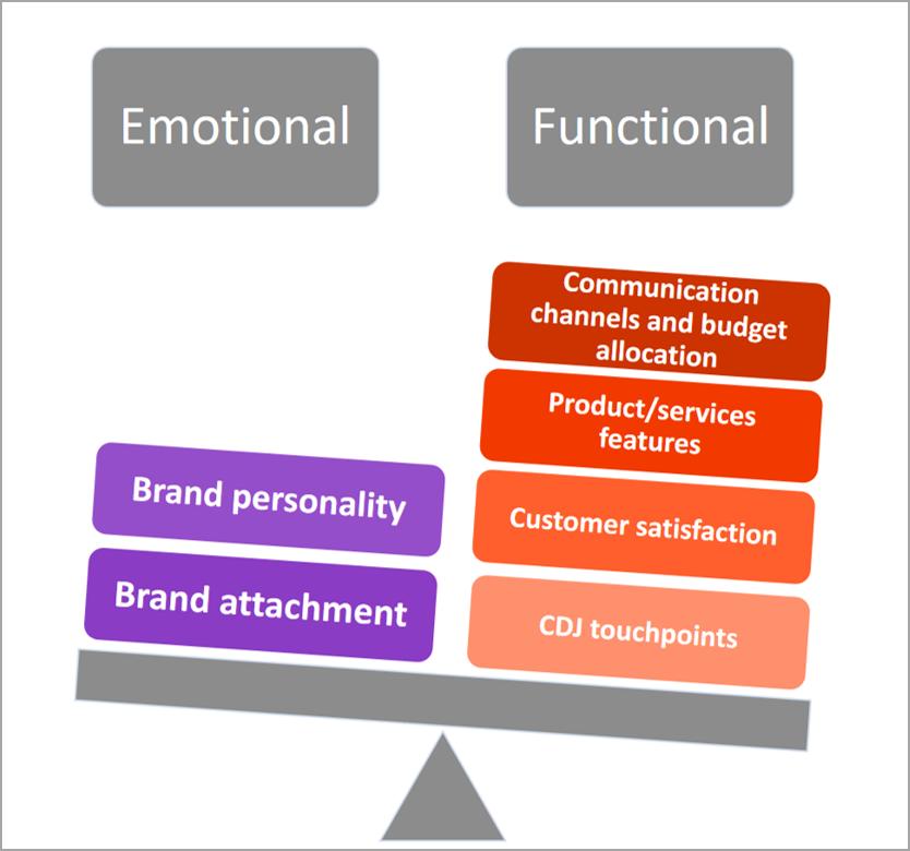 Cele 6 arii ale dashboard-ului de marketing pentru orice CEO